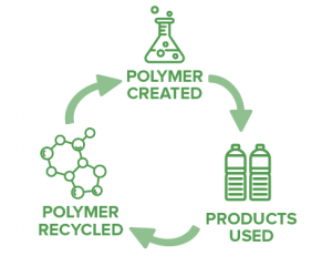 A diagram showing the recyclability of polymers.